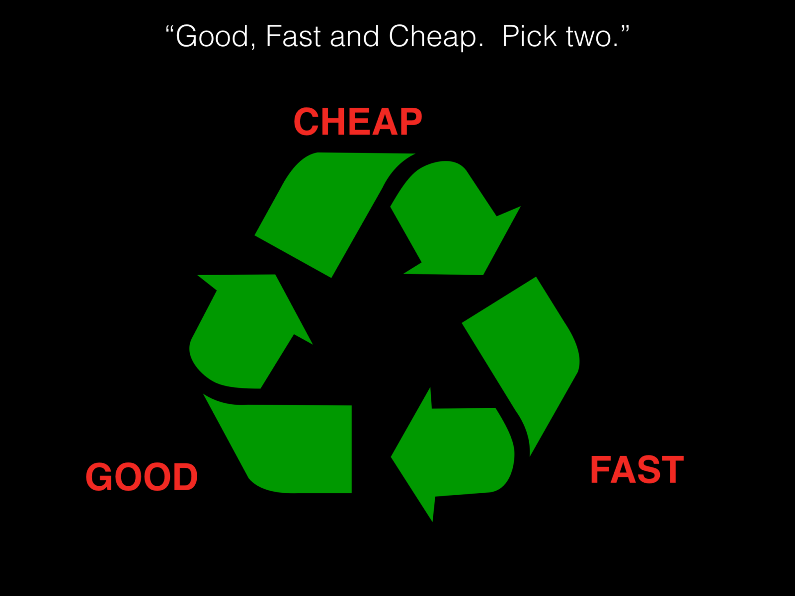 Good, fast, or Cheap?